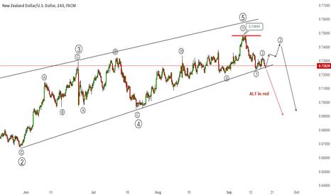 NZDUSD: NZD/USD - Nine month long ending diagonal could break soon