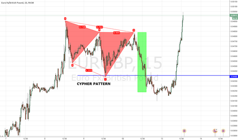EURGBP: MISSED CYPHER PATTERN