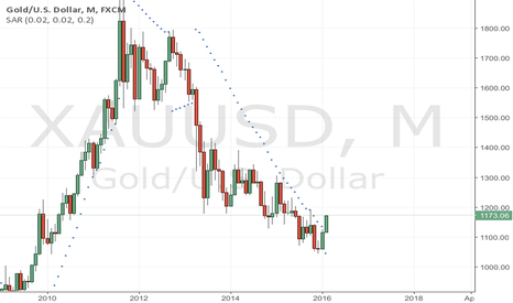 XAUUSD: XAUUSD Parabolic Sar Monthly Chart (1st Bottom Dot in Ages)