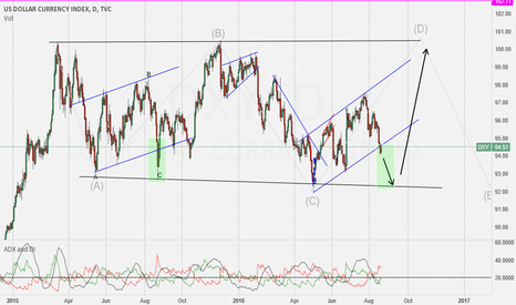 DXY: DXY POSIBLE SHORT TO 92