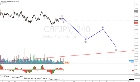 CHFJPY: CHFJPY big fall comming