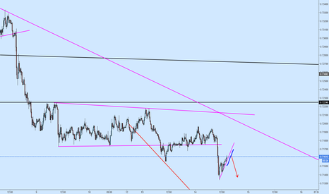 NZDUSD: NZDUSD1 5 Minute Short Coming Soon at Broken Support TL