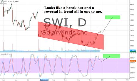 SWI: SWI Break Out and Reversal In Trend
