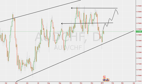 AUDCHF: Aud/Chf Can the uptrend continue? (Feedback appreciated)