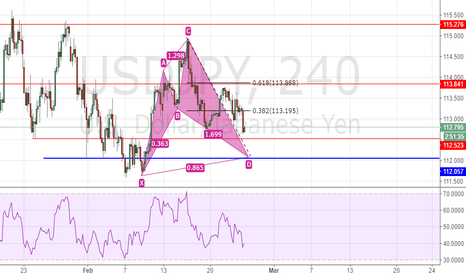 USDJPY: Buy USDJPY@112.12 Due to Shark Pattern and Horizontal Support
