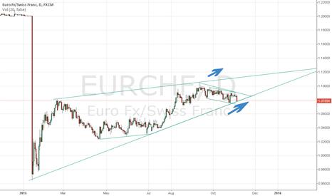 EURCHF: Forex:EUR/CHF