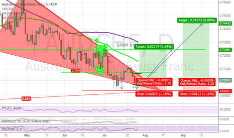 AUDCHF: AUDCHF Bullish BAT completion