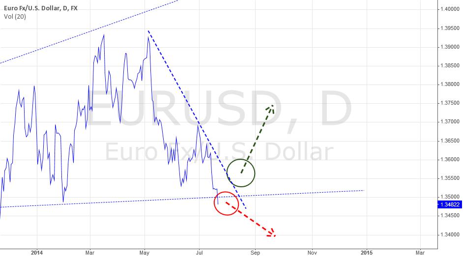 JBI Trading System Setup: EURUSD 22/7/2014