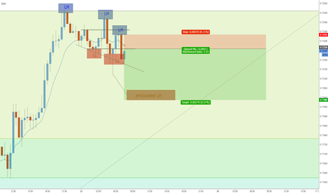 AUDUSD: Short AUD for a few pips !
