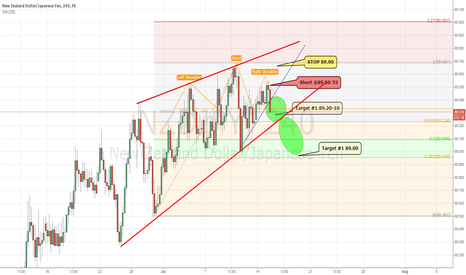 NZDJPY: NZDJPY - Head & Shoulders 4H Chart