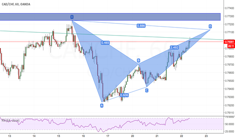 CADCHF: Bearish Bat Cad-Frank