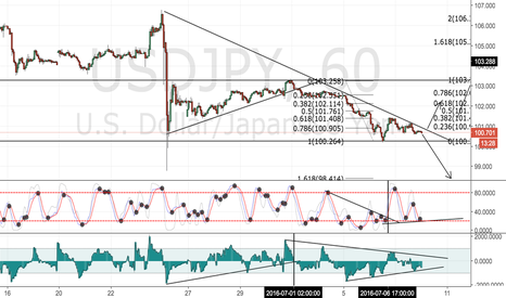 USDJPY: USDJPY 1H END OF THE TRIANGLE