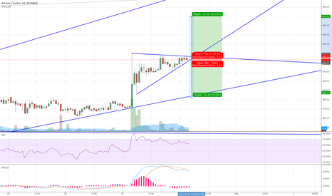 BTCUSD: Trade Journal 011: Easy breakout setup