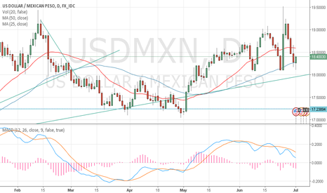 USDMXN: Buying supports, selling ressistances.