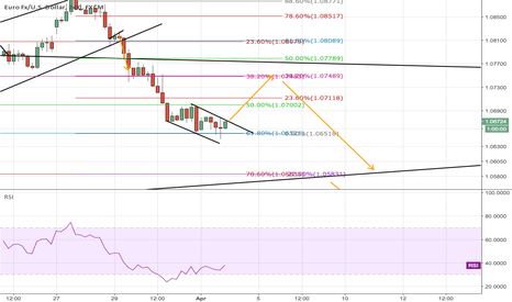 EURUSD: EU correction then more short
