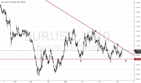 EURUSD: WAIT for break from triangle - check Hurst Cycles as well