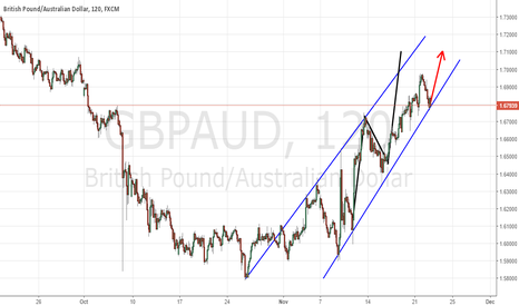 GBPAUD: CORRECTION IS OK .. THIS CHANNEL CAN BE FOLLOWED