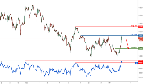 EURUSD: EURUSD testing major resistance, prepare to turn bearish