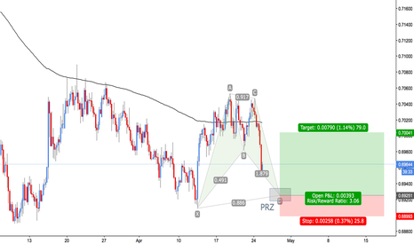 NZDUSD: NZD/USD - Bullish Bat