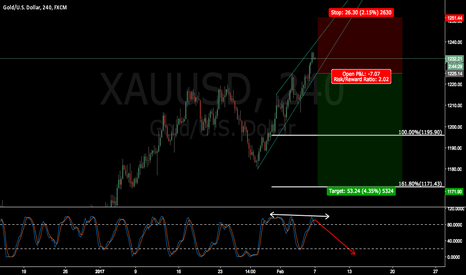 XAUUSD: XAUUSD wait for breakout and confirmation