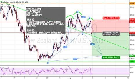 NZDUSD: NZDUSD : Short positions - Ratio ( 1 : 1.75 )
