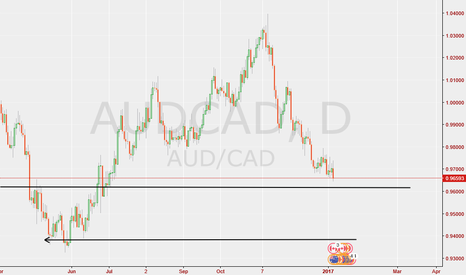 AUDCAD: Aud/Cad daily short but for how long? (Feedback appreciated)