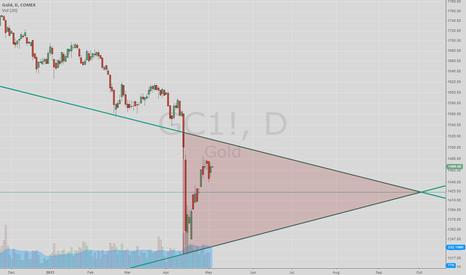 GC1!: Gold risk range