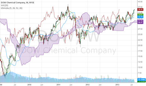 DOW: DOW CHEMICAL.