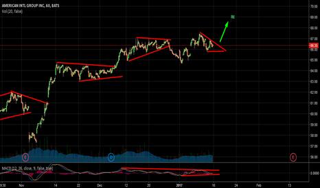 AIG: Aig Stock Continuation Streak