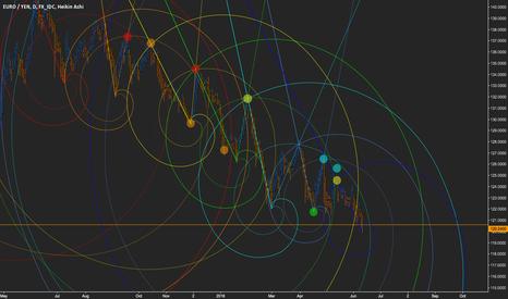 EURJPY: Fibonacci Spirals #01