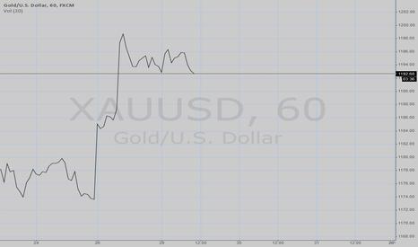 XAUUSD: EURUSD Forecasting