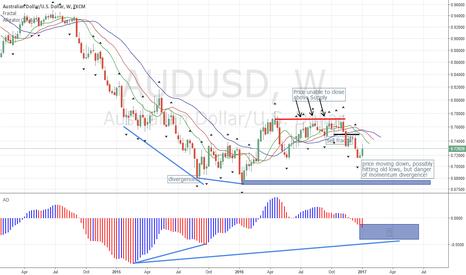 AUDUSD: AUDUSD Down, but Divergence Forming