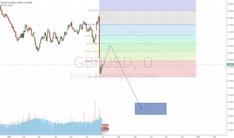 GBPUSD: GBPUSD could go down to 1.22