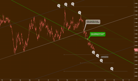 EURUSD: EUR/USD Potential target levels for current move
