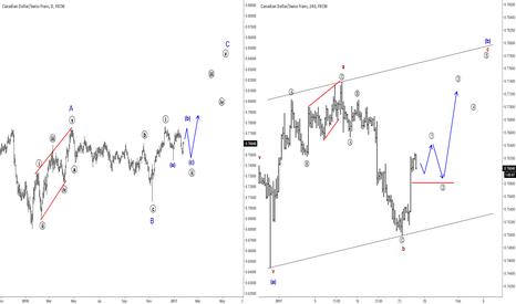 CADCHF: Elliott Wave Analysis: CADCHF Update