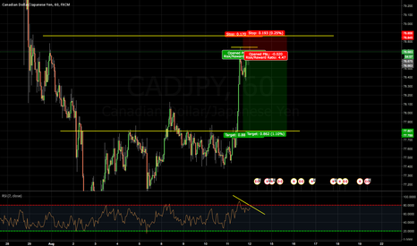 CADJPY: Cad Jpy Short Term Sell
