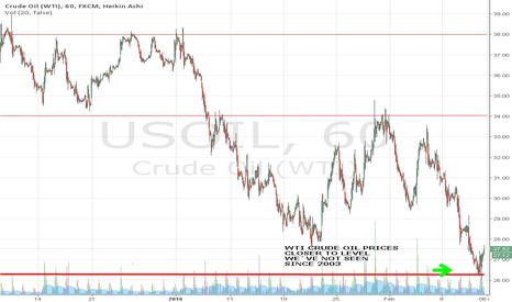 USOIL: WTI CRUDE OIL PRICES