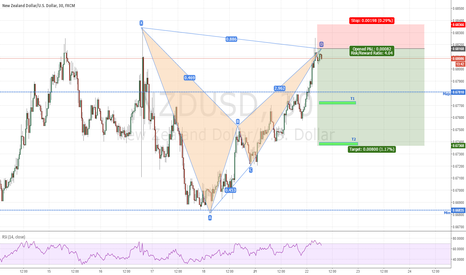 NZDUSD: NZDUSD-is it time to get short?