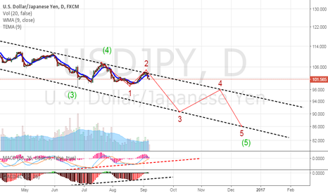 USDJPY: Daily Chart of USDJPY -Short