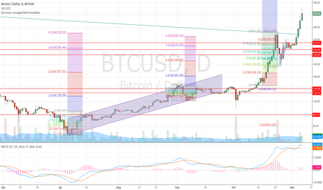 BTCUSD: Possible reversal