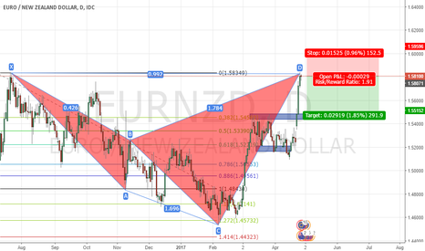 EURNZD: EURNZD Cypher D1 SELL