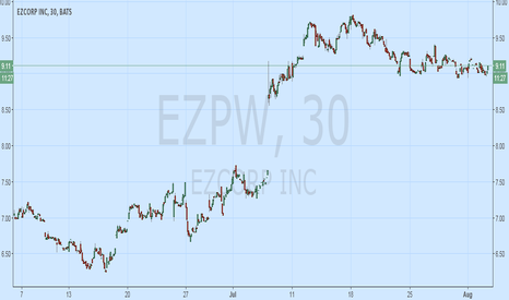 EZPW: Looking for Purely Chart Opinions