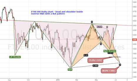 UK100: FTSE100 - Bullish bat pattern intact