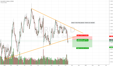 EURUSD: WAIT FOR PULLBACK THEN GO SHORT
