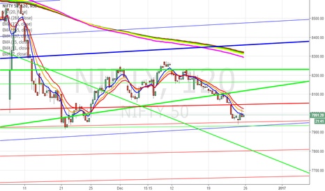 NIFTY: Nifty (120 Min) - Support Resistance Trendlines