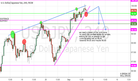USDJPY: usd jpy shorting period