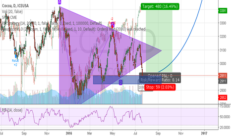 CC2!: Strong divergence S&P and COCOA
