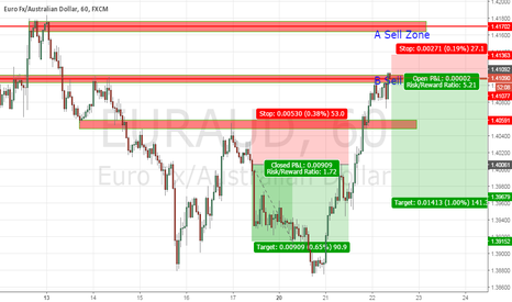 EURAUD: EURAUD at the SELL ZONE