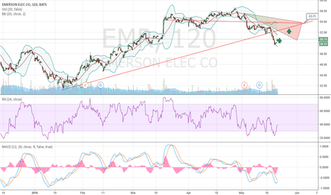 EMR: Emerson Electric.. Jolt you some growth