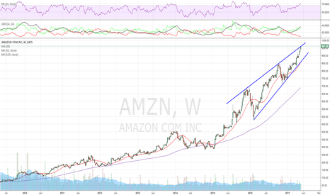 AMZN: Rising wedge, top of the wedge touch, watching here